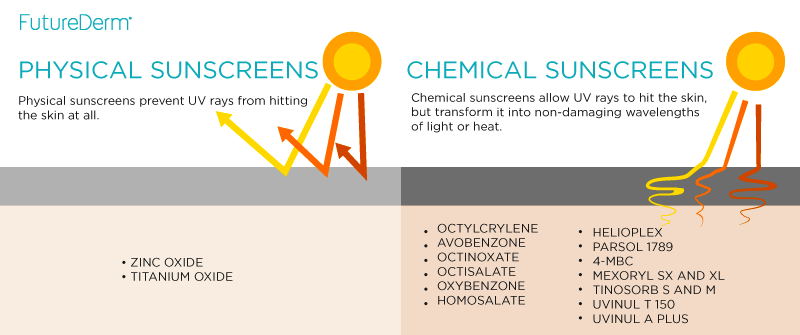 Physical V Chemical Sunscreen