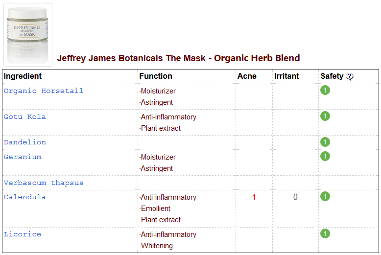 Jeffrey James Botanicals The Mask - Organic Herb Blend CosDNA Analysis
