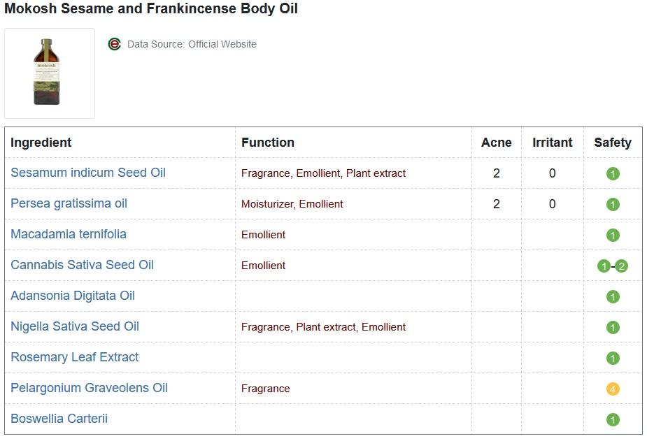 Mokosh Sesame and Frankincense Body Oil CosDNA Report