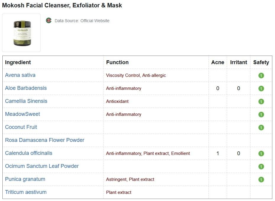 Mokosh Facial Cleanser, Exfoliator and Mask CosDNA Report
