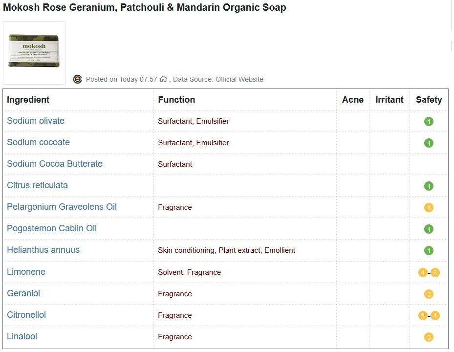 Rose Geranium, Patchouli & Mandarin Organic Soap CosDNA Report